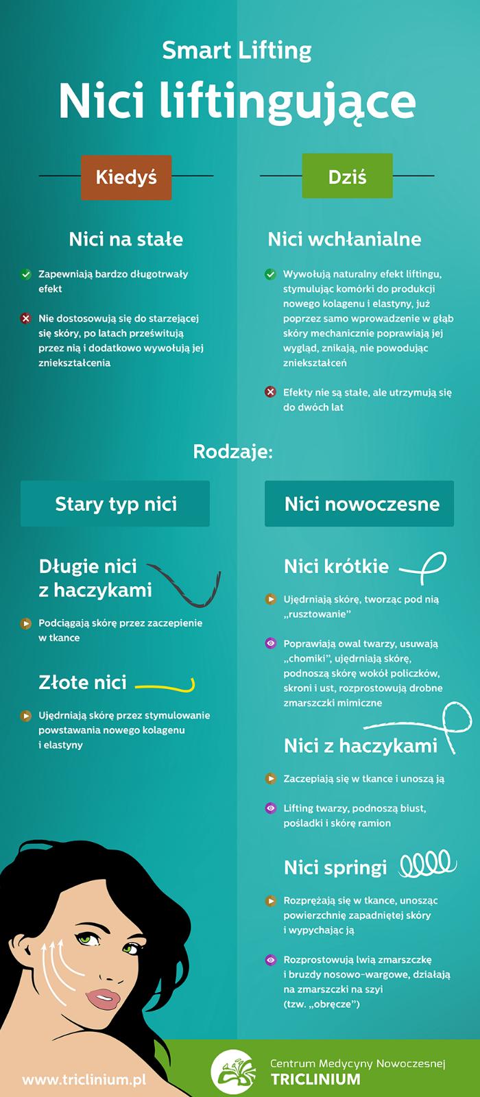 na stronę infografika_nici_liftingujące autor Triclinium